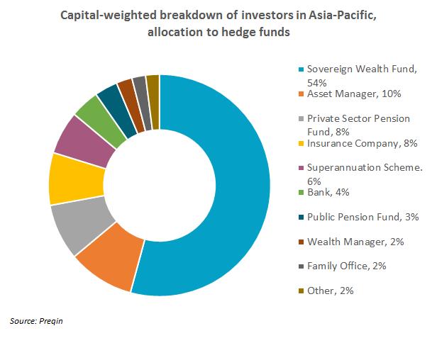 Asian capital fund