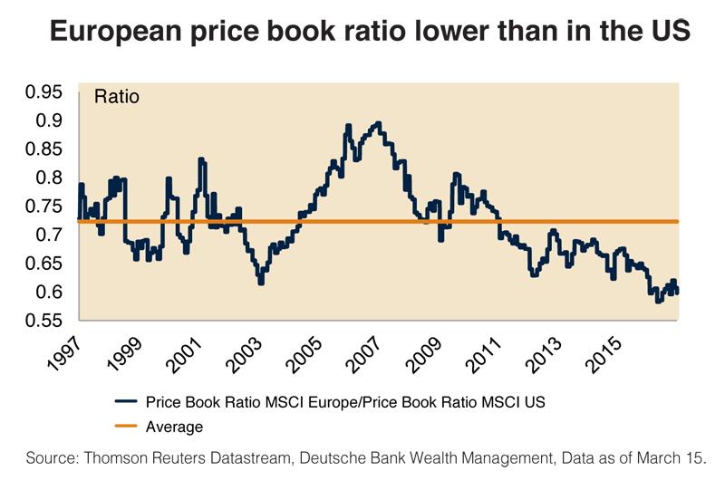 price book ratio