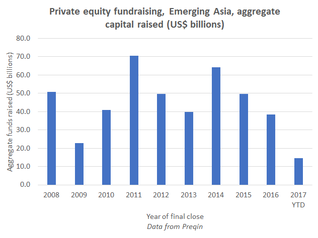 Asian private equity funds