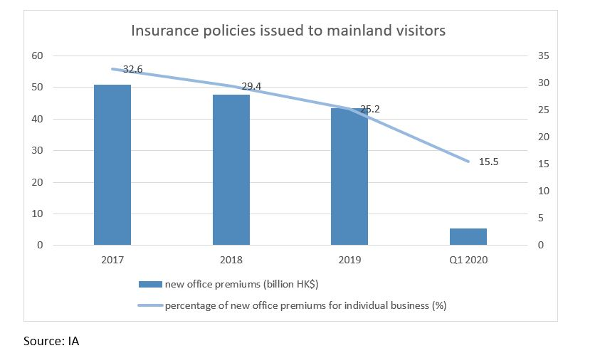 Hong Kong Insurance Sector Slumps In Q1 2020 The Asset
